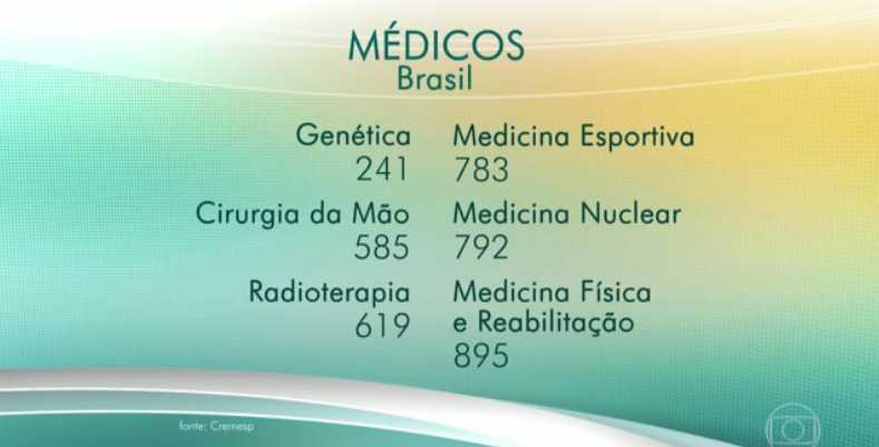 estatisticas-medicina